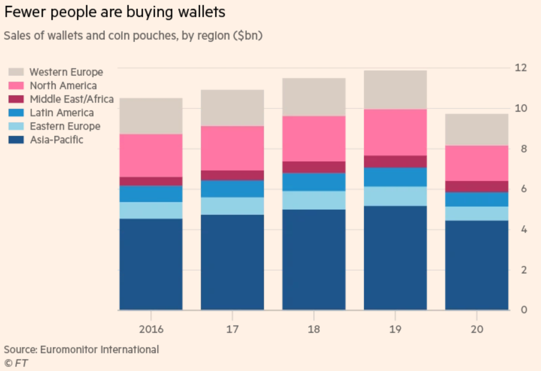 Sales of wallets are dropping drastically