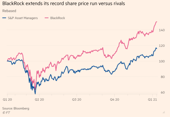 BlackRock establishes record share price run vs. rivals
