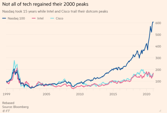 Not all tech regained their 2000 bubble peak