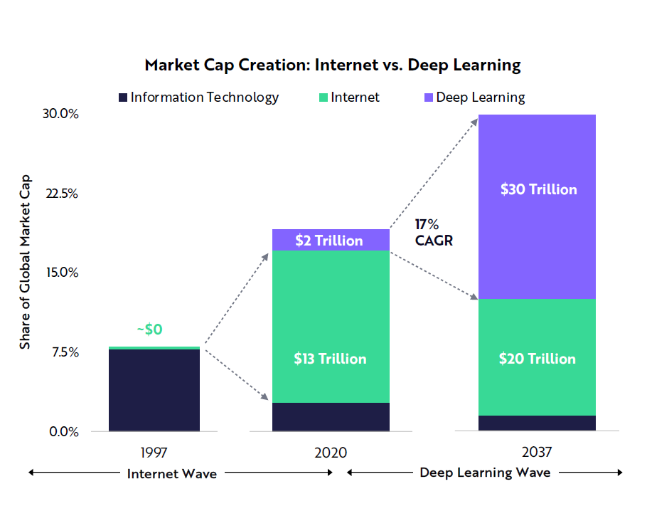 Deep learning could create more value that the internet did