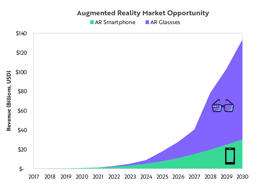 Augmented reality is expected to be a $130 billion market by 2030