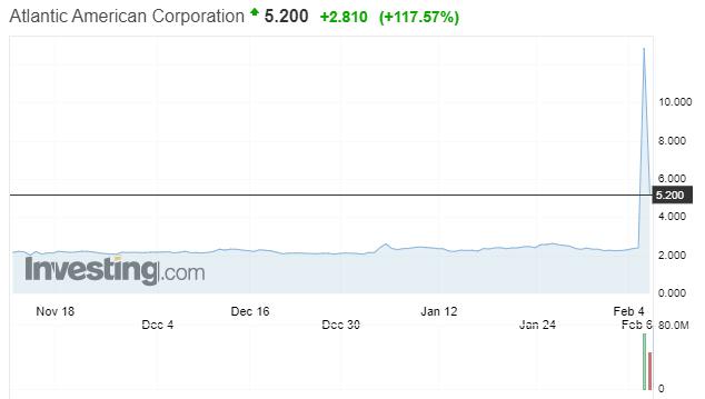 Atlantic American Corp. surges 117%