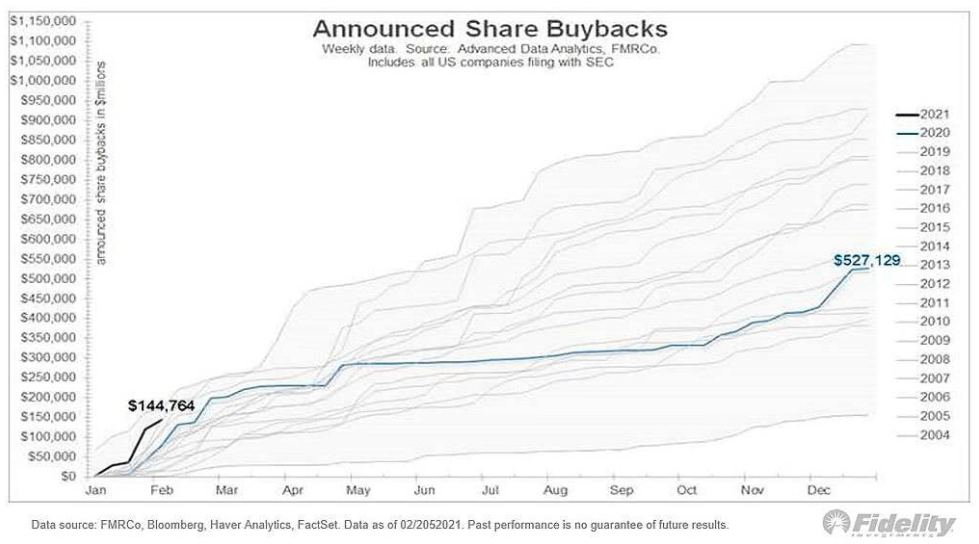 Announced US share buybacks on the rise