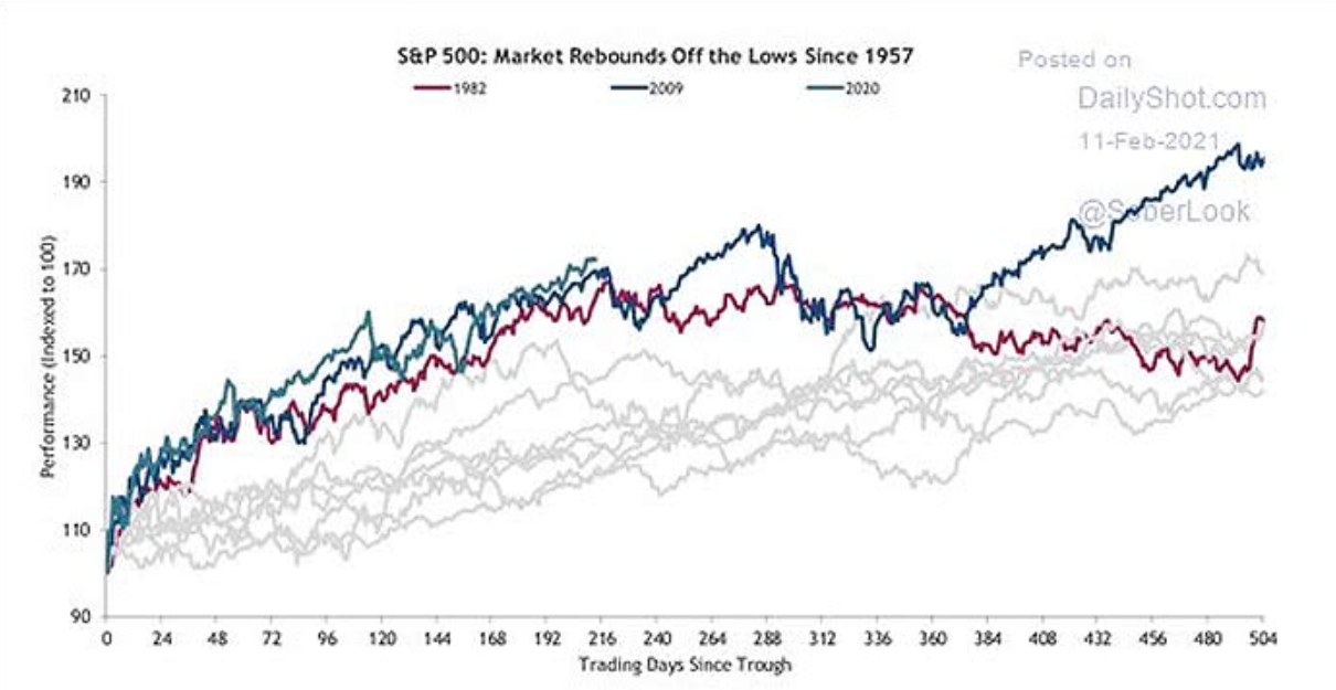S&P 500: the market rebounds of the low since 1957