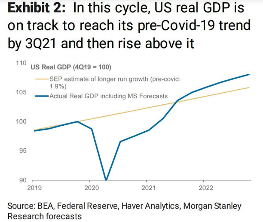 US GDP forecast: rising above pre-covid predictions?