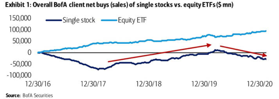 Passive beats active investing: preference for ETFs to single stocks