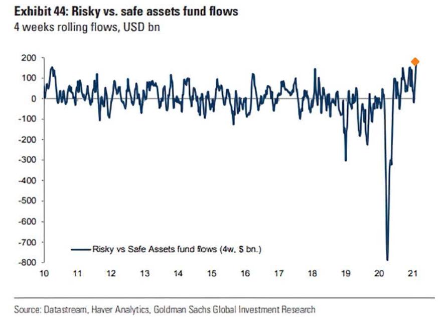 Do investors prefer safe or risky assets?