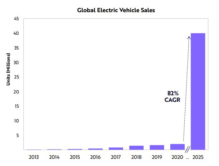 Global EV sales to reach 40 million units by 2025