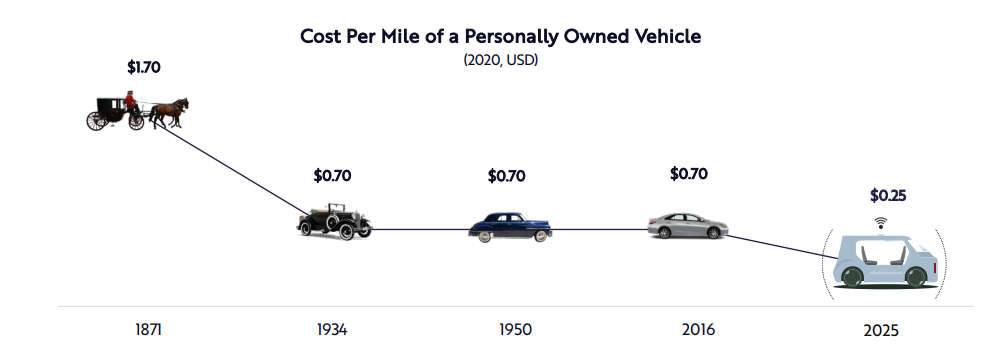 Autonomous ride-hailing will most likely be cheap