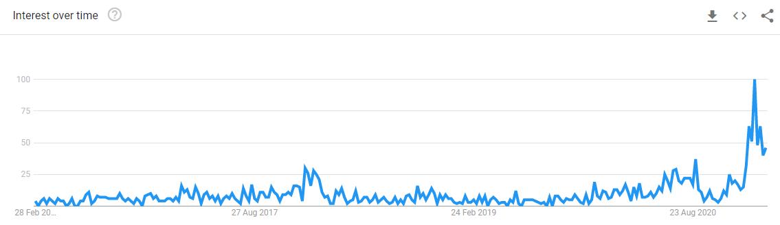 Google trends: stock market bubble