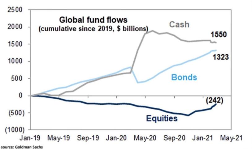 Global fund flows since 2019