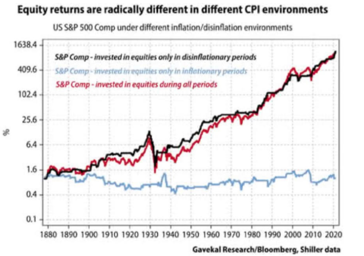 Equity returns are different in different CPI environments