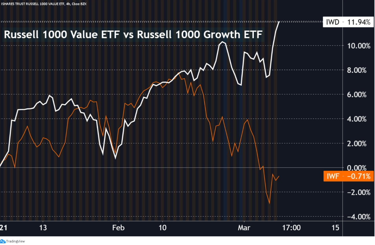 Value stocks > growth stocks so far this year