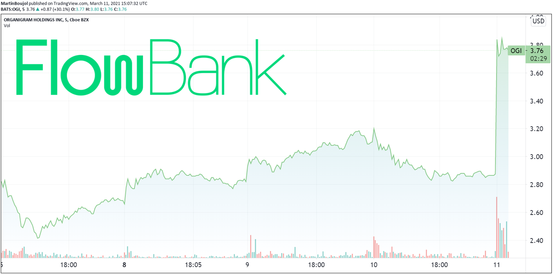 Organigram stock surges nearly 45% in pre-market