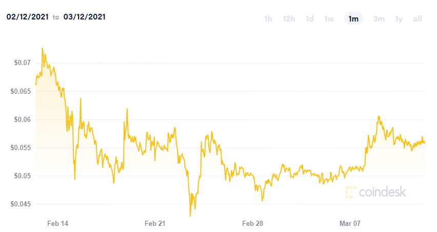 Dogecoin new: experts say it is unlikely to reach one dollar