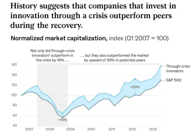 Investing in innovation during crisis paves the way for recovery