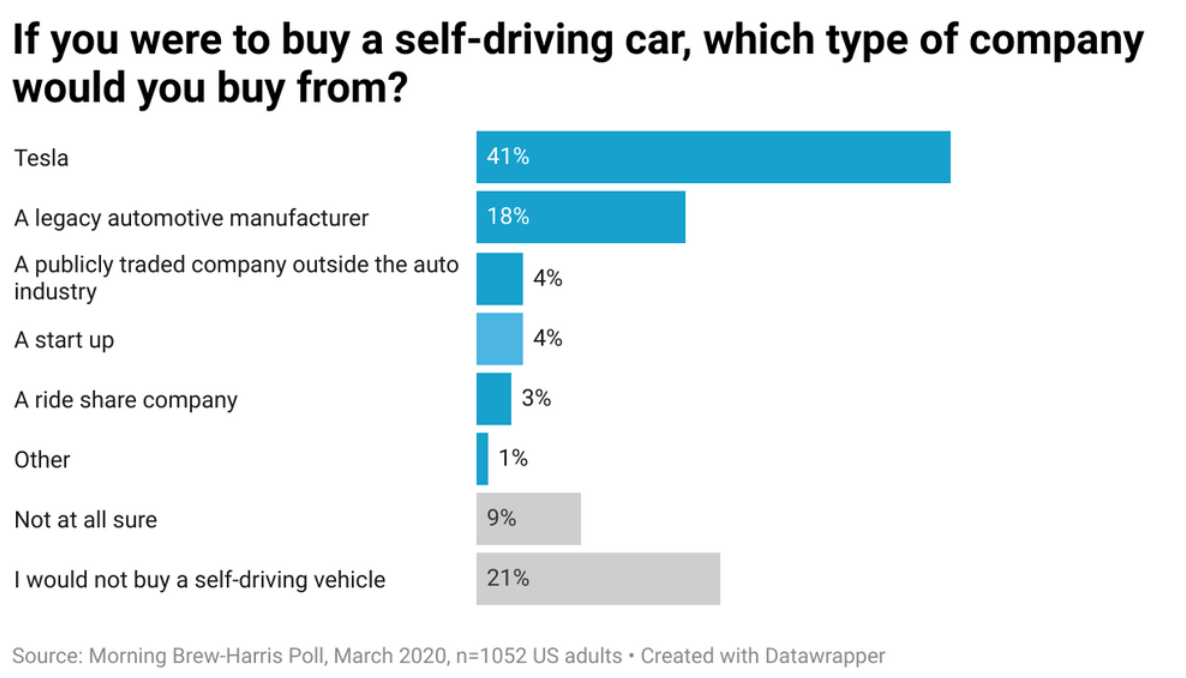 Tesla likely remains the most popular AV alternative in the US