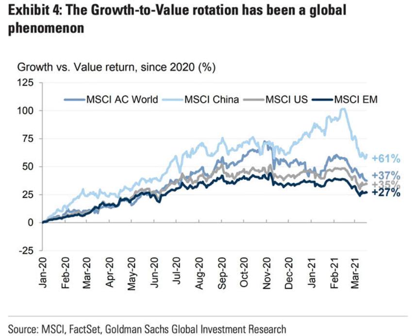Growth vs. Value: Value is winning so far