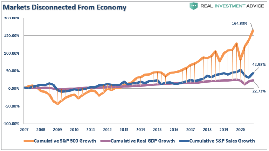 Are financial market in line with the economy?