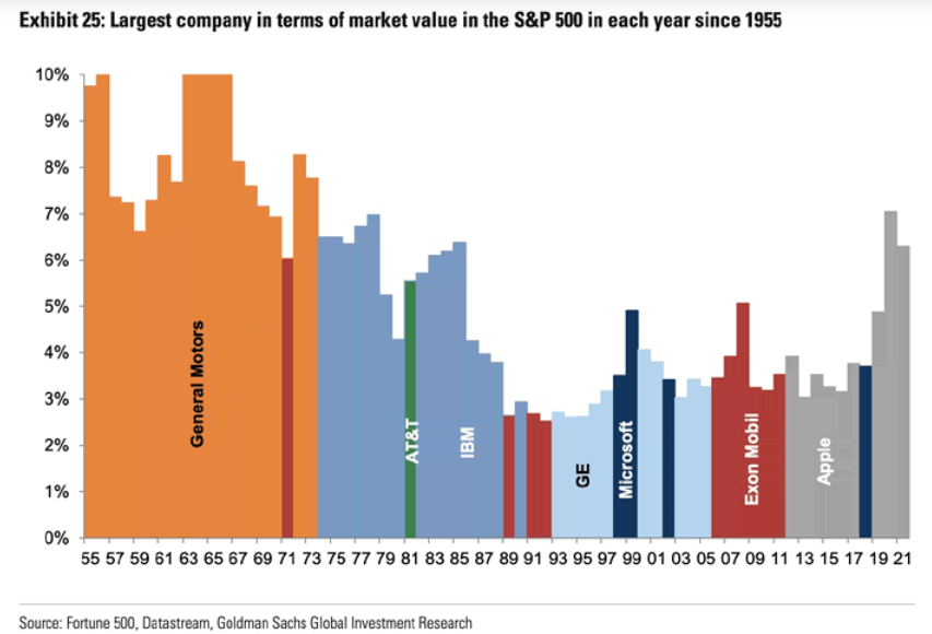 The largest S&P 500 companies by market cap over the years