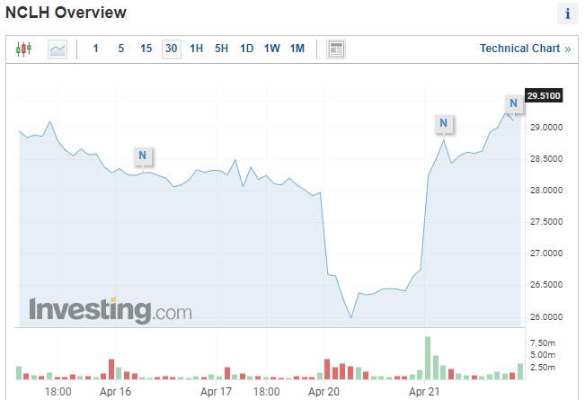 Norwegian Cruise Line stock rallies after positive GS rating