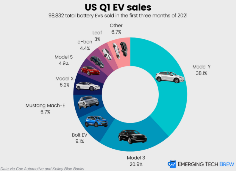 Best-selling EV in the US for the first quarter