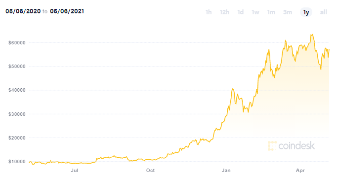 Bitcoin will eventually hit $1 million, says CoinDesk editor
