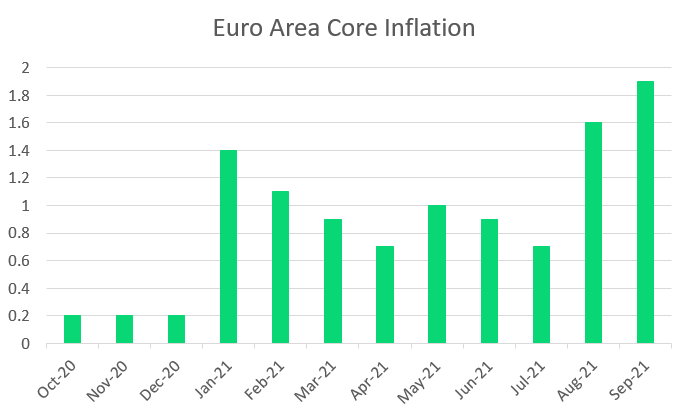 Core inflation in the Euro Area at its highest since December 2008