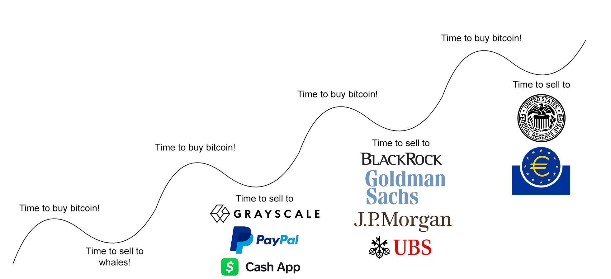Funny chart: Selling BTC to whales on the dip!