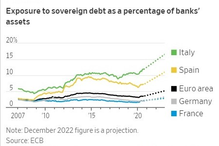 DEBT IS ON ITS WAY UP