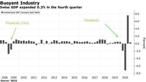 Switzerland maintained most growth in fourth quarter despite lockdown