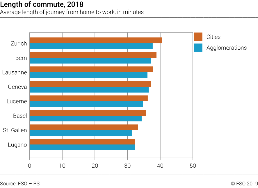 Will Swiss commute times ever return to pre-pandemic levels?