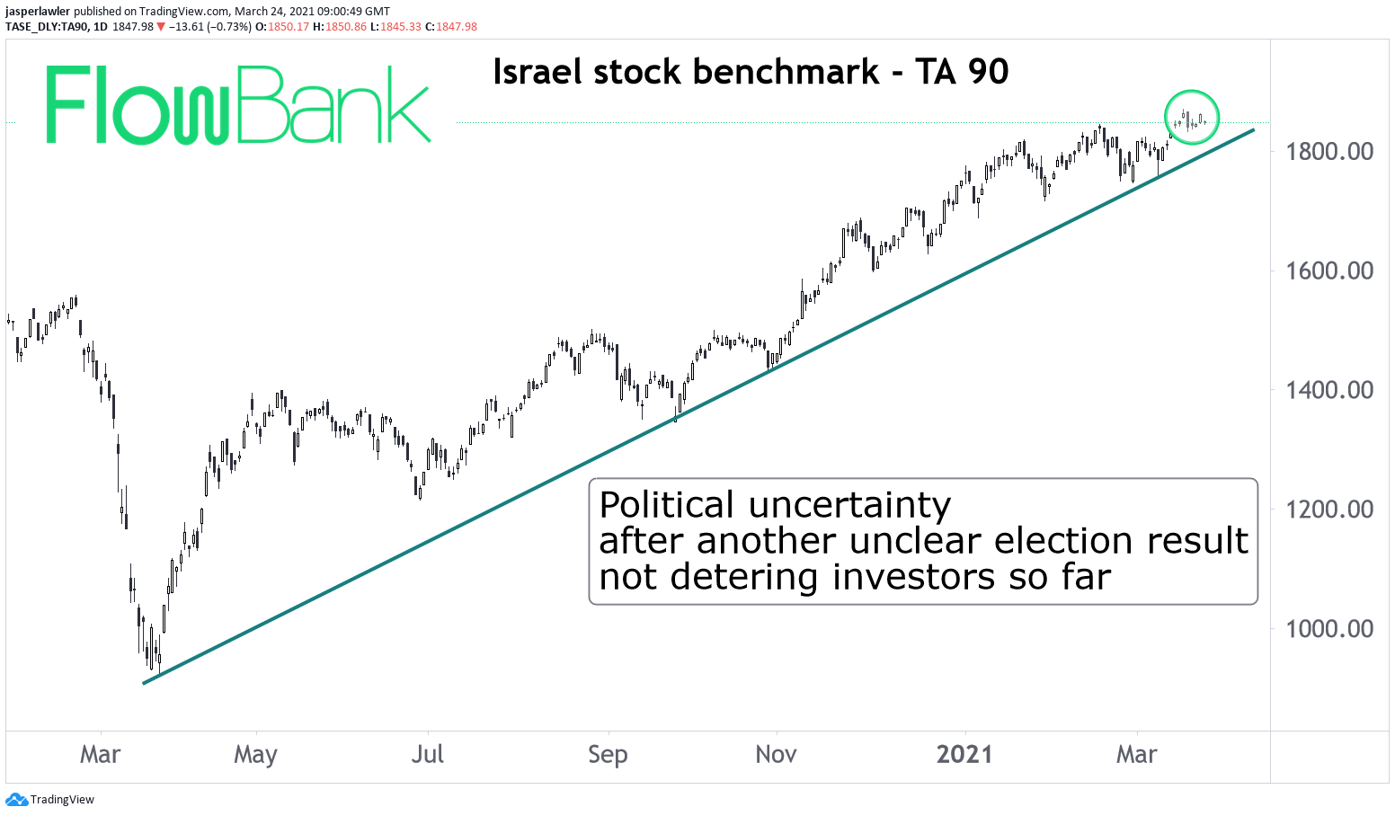 Investors in Israel hold their nerve as exit polls suggest inconclusive election