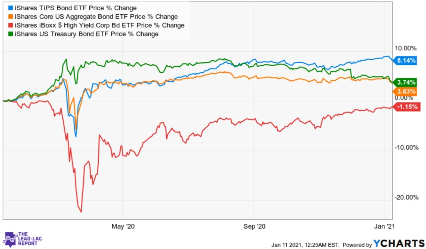 TIPS ETF vs. selected bond ETFs