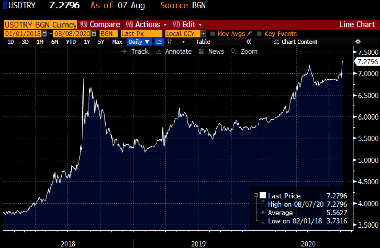 Turkish Lira keeps weakening