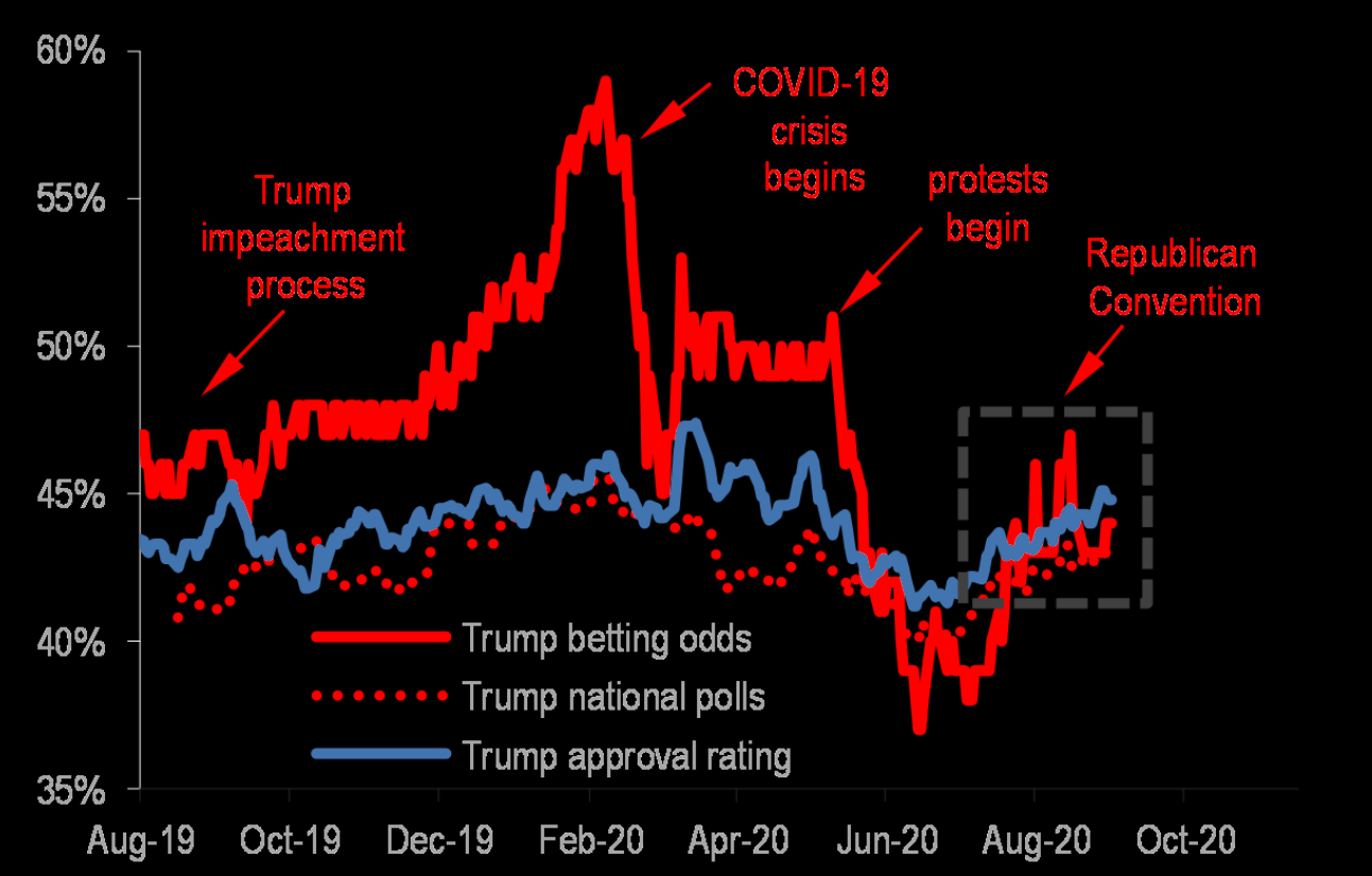 45% in approval rating, voting intentions for him in national polls and betting odds on re-election