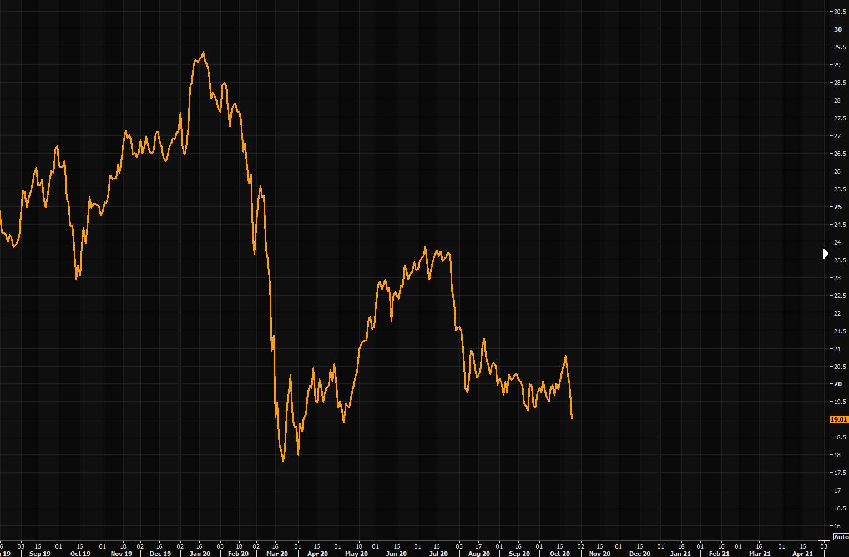 TUR, the iShares MSCI Turkey ETF, is crashing