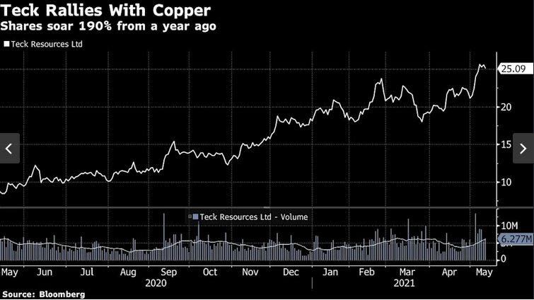 Greenlight Capital's David Einhorn recommends Teck Resources to play the copper bull market