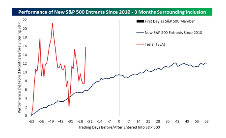 Average performance of a stock 3 months before and after inclusion into the S&P 500 index (since 2010)