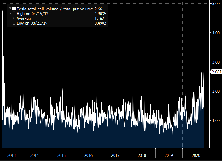 Bubbly bubbly - Tesla call option volumes highest since 2013