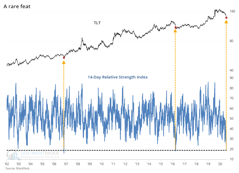 The RSI is approaching record lows on Treasuries (TLT)