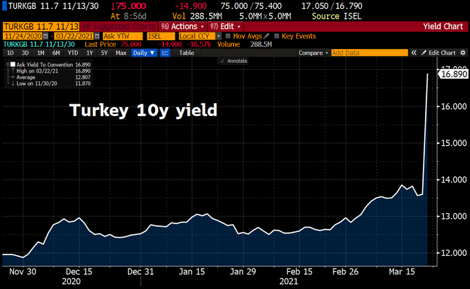 Turkish 10yr yield spikes to 17%