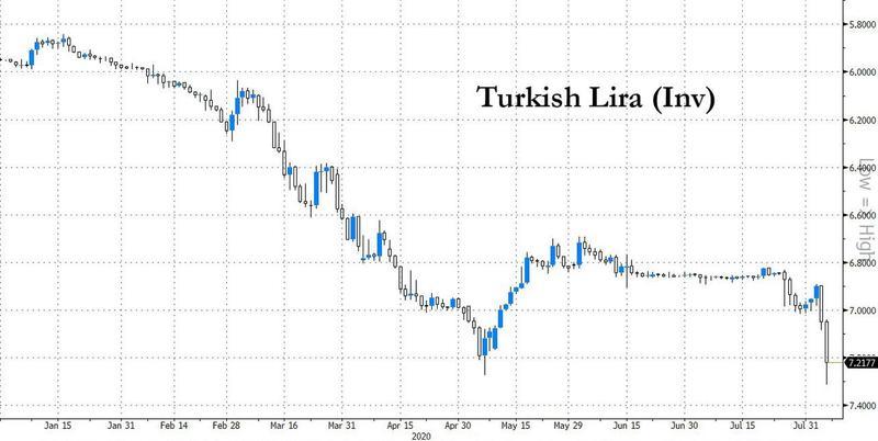 Turkish Lira in free fall