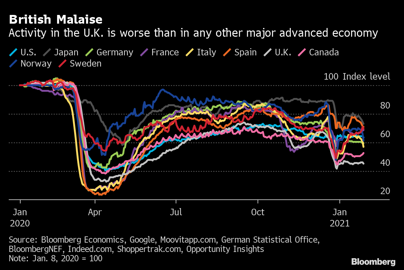 The UK having the lowest economic activity among major nations could be weirdly bullish