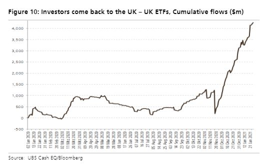 ETF inflows show investors returning to the UK - UBS