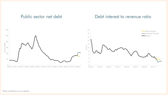 Why UK rates won't go up [Exhibit A]... debt highest since WW2 but debt servicing costs far from it
