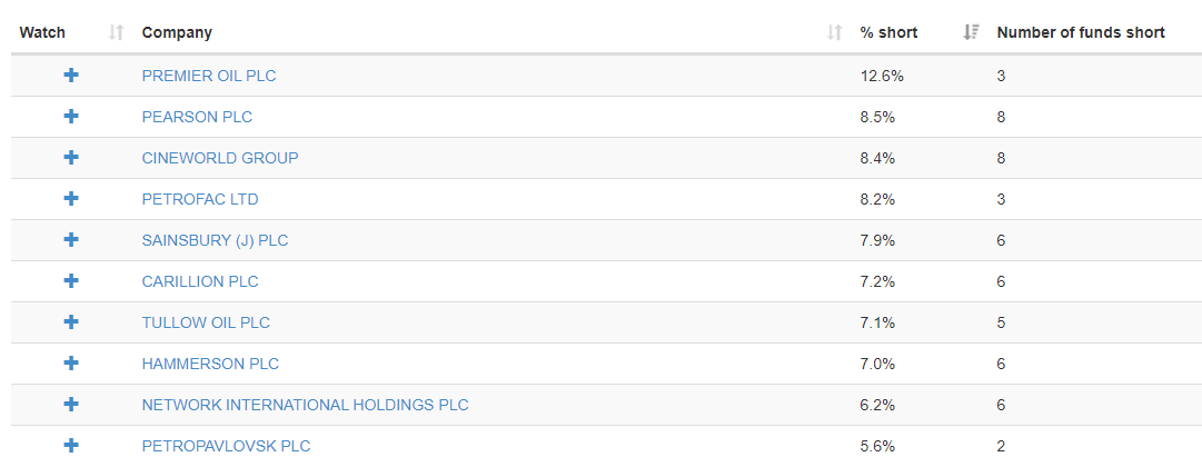 FYI these are 10 most shorted UK stocks #stonks