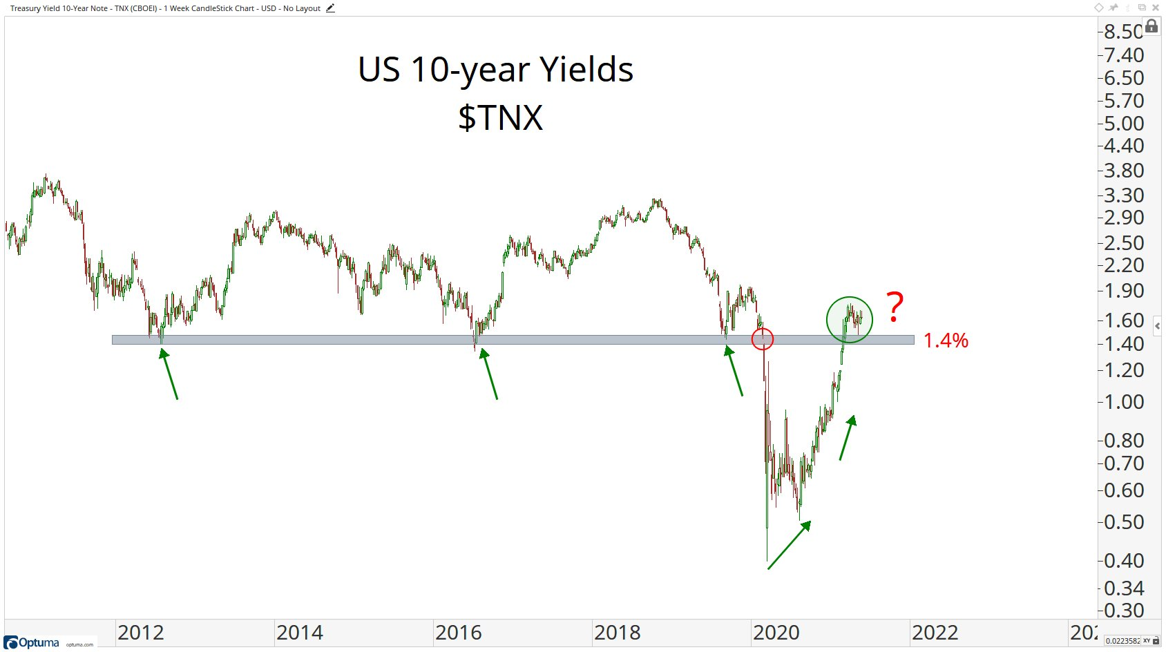 All eyes on 1.4% on the 10-YR Treasury Yield