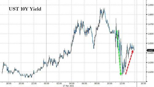 Buy the dip? Treasury yields off the lows from FOMC drop