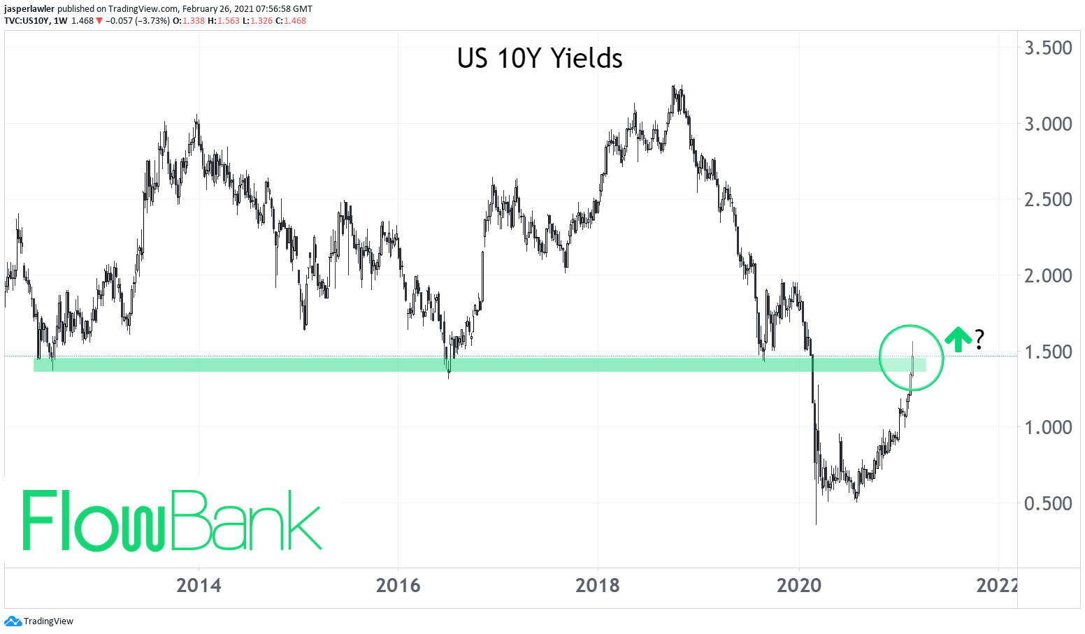 Where US yields 'flash spiked' is a big technical level